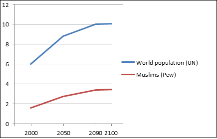 Is The Muslim Population Shrinking ChristianMuslim Dialogue - Muslim population in world